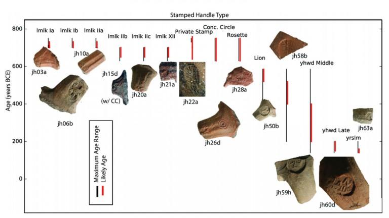 Las manijas de 67 ánforas de la antigua Judea estuvieron expuestas a impactos térmicos. Cortesía.