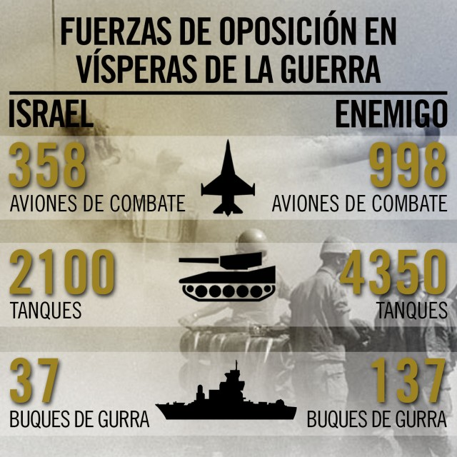 </a>Balance de las Fuerzas en vísperas de la Guerra de Yom Kipur