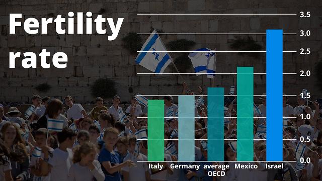 Tasa de fertilidad en Israel en comparación con otros países occidentales
