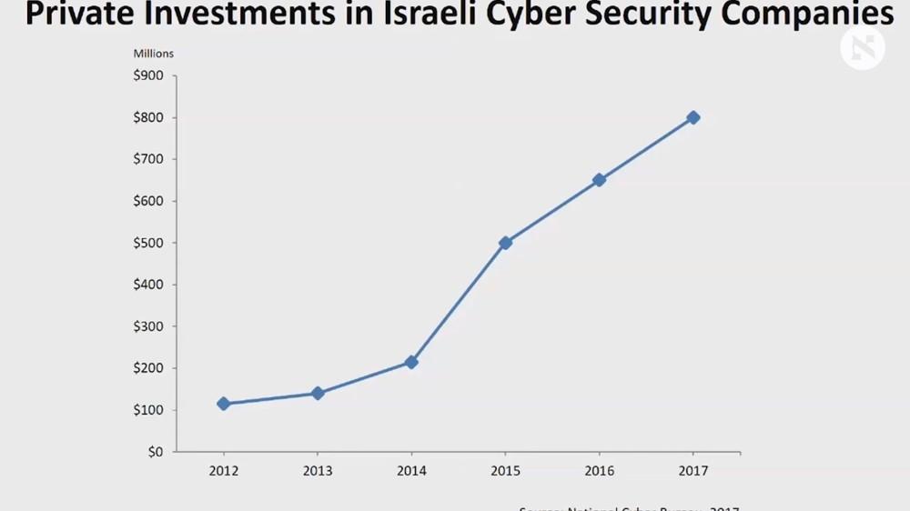 Inversión en ciberseguridad-Israel