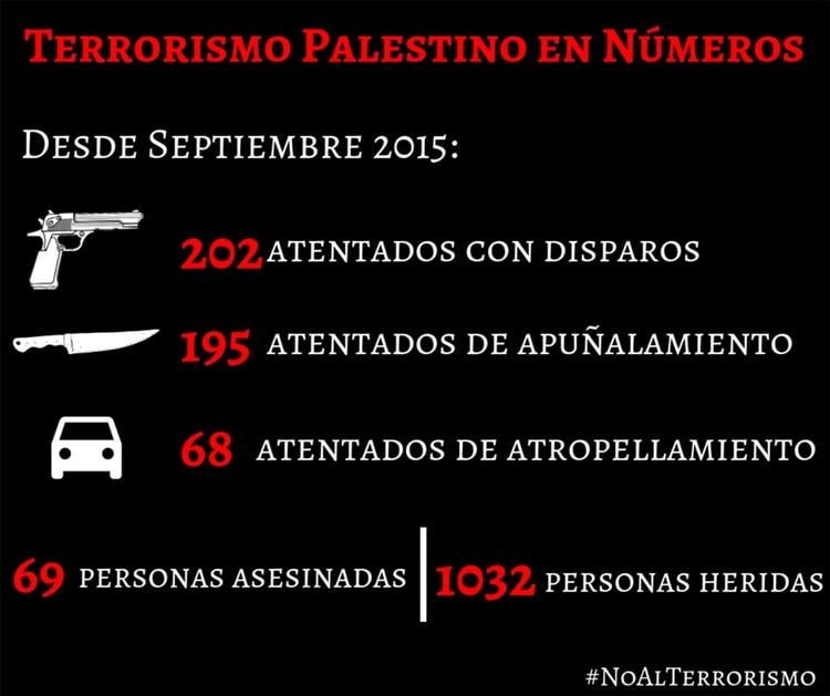Fuente: Israel en Español